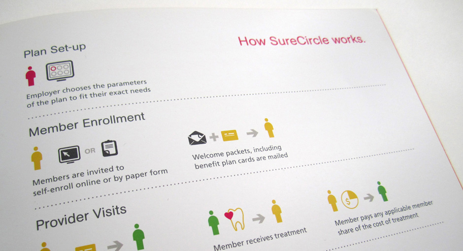 Infographic design to explain how the service works